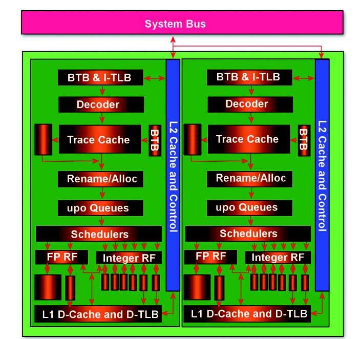 Figura 1: schema a blocchi del Pentium D.