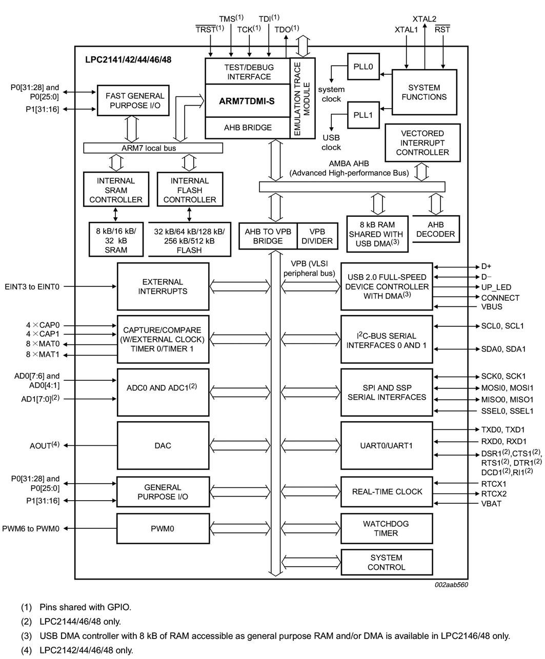 Figura 2: schema a blocchi del microcontrollore