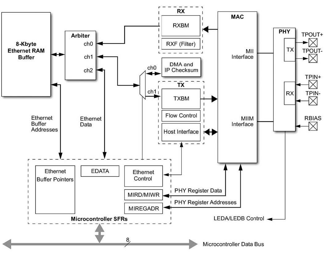 Figura 2: schema a blocchi del modulo Ethernet integrato