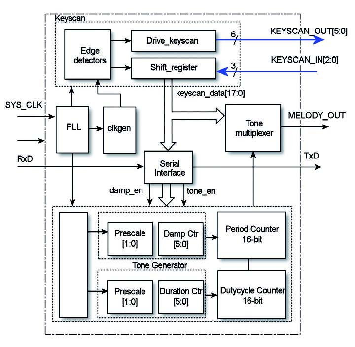 Figura 2: schema a blocchi del progetto.