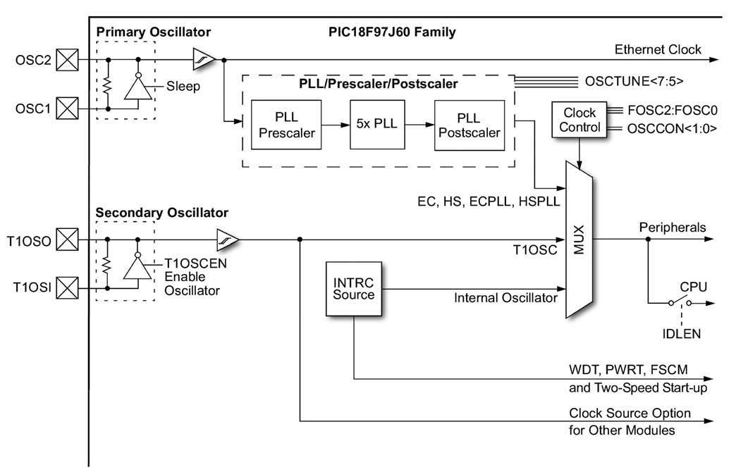 Figura 5: schema a blocchi del sistema di generazione del clock.