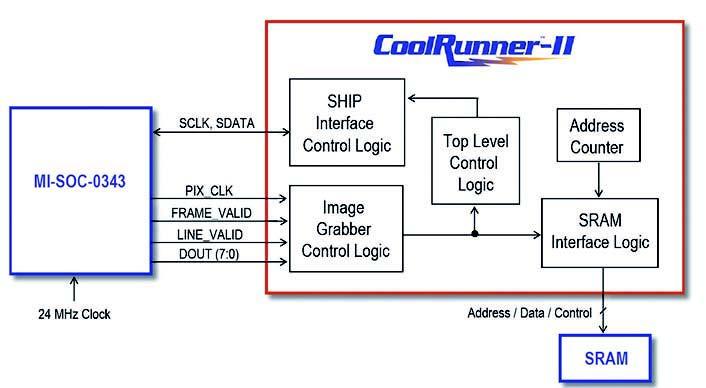 Figura 5: schema a blocchi dell'interfaccia verso il sensore.