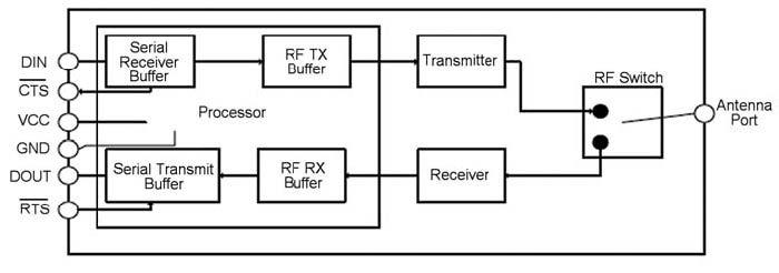 Figura 3: schema a blocchi dell'interfaccia di comunicazione dei moduli XBee.