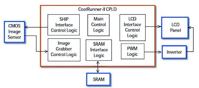 Figura 3: schema a blocchi della fotocamera digitale