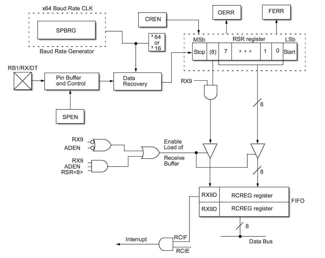Figura 4: schema a blocchi della sezione di ricezione della periferica USART