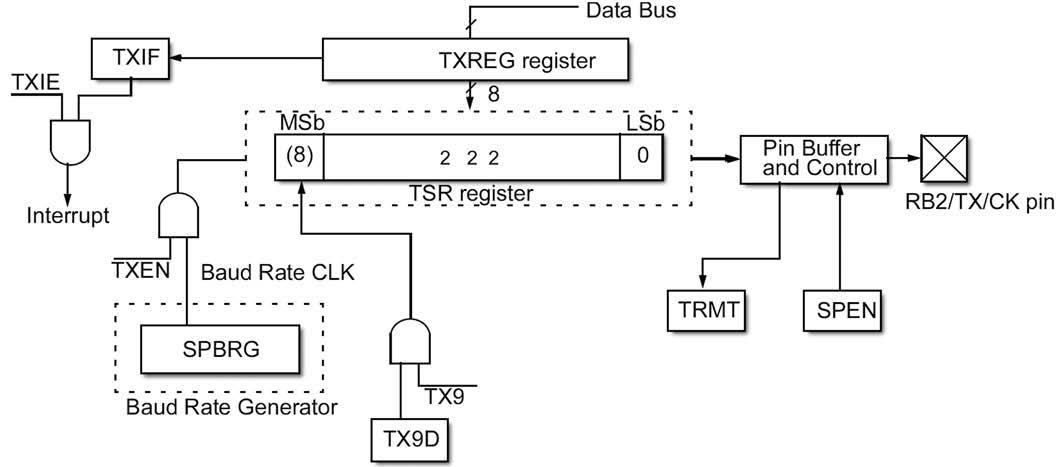 Figura 3: schema a blocchi della sezione di trasmissione della periferica USART.