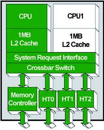 Figura 8: schema a blocchi di un dual-core AMD