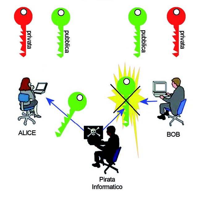 Figura 1: schema di comunicazione con chiave pubblica e privata.