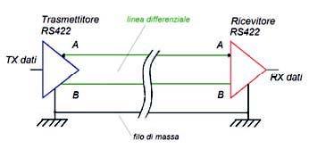 Figura 2: schema di principio di una comunicazione RS422.