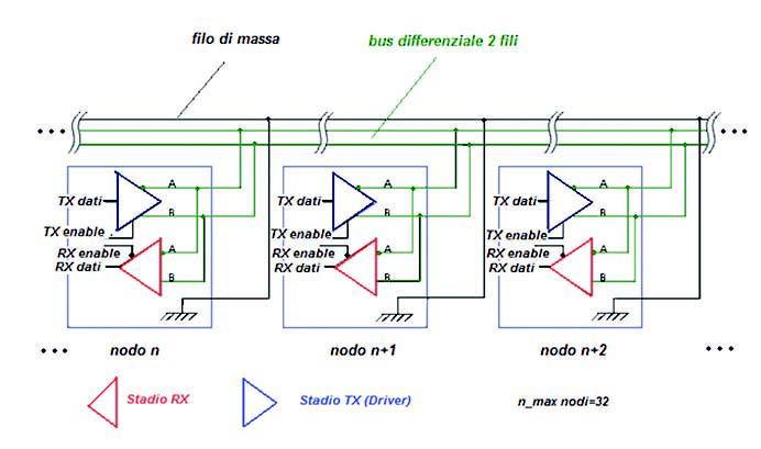 Figura 4: schema di principio di una rete RS485 multidrop a due fili.