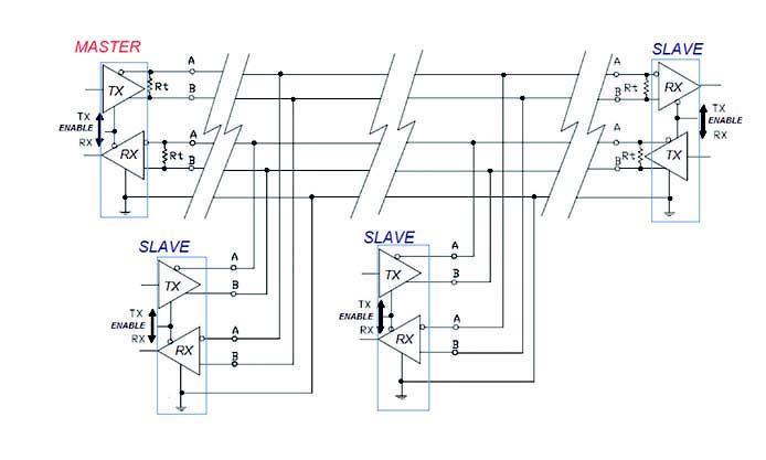 Figura 5: schema di principio di una rete RS485 multidrop a quattro fili.