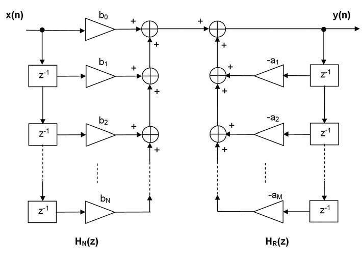Figura 3: schema di realizzazione di un filtro IIR nella forma Diretta I.