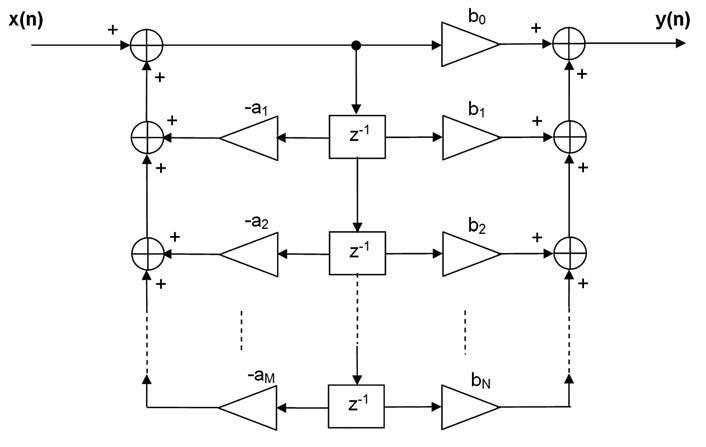 Figura 4: schema di realizzazione di un filtro IIR nella forma Diretta II.