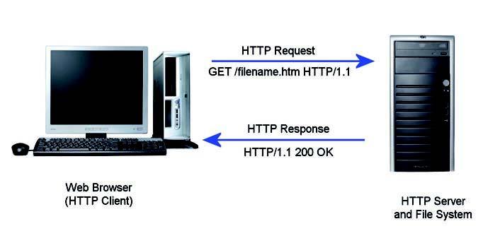 Figura 3: schema di una comunicazione Request-Response in http.