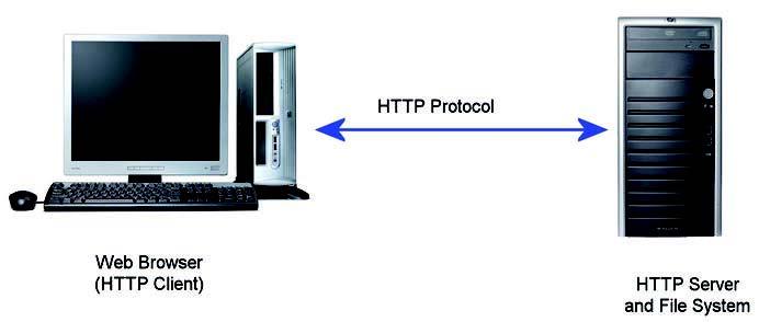 Figura 1: schema di una comunicazione http.