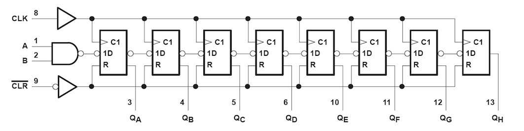 Figura 2: schema logico dell'HC164 (Texas Instruments).