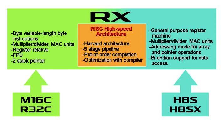 Figura 4: schema riassuntivo per la famiglia RX di Renesas.