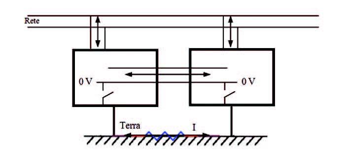 Figura 3: schematizzazione dei vari tipi di disturbi.