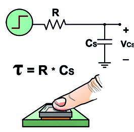 Figura 5: se il dito tocca il sensore, la capacità aumenta e la VCS sale più lentamente.