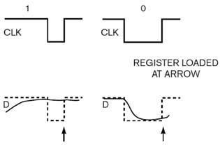 Figura 4: segnali clock e data.