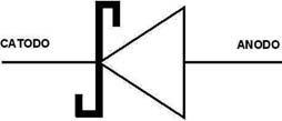 Figura 6: simbolo elettrico del diodo Schottky.