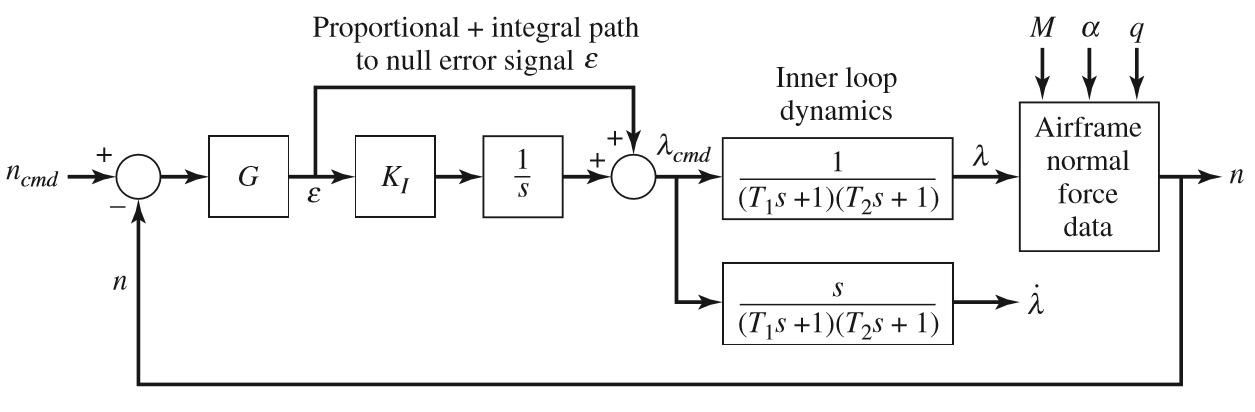 Figura 6: simulazione del sistema