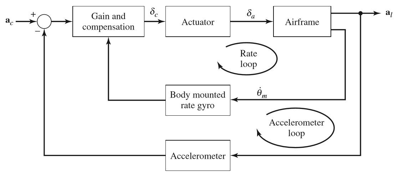 Figura 7: sistema di pilota automatico