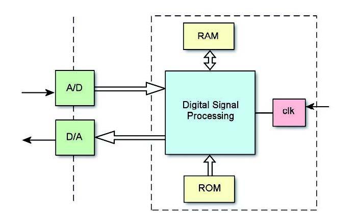 Figura 1: sistema di elaborazione digitale.