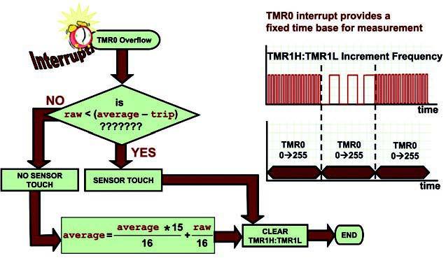 Figura 8: il software-algoritmo determina se si è verificato un contatto o meno.