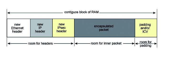 Figura 9: spazio di memoria utilizzato