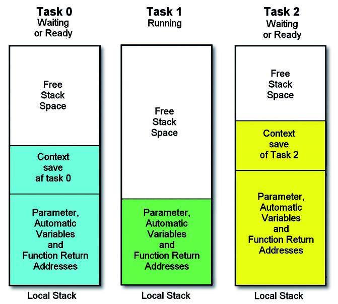 Figura 4: stack per task.