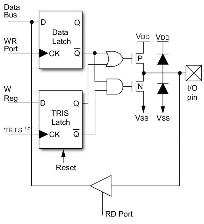 Figura 1: stadi di I/O nei PIC10F