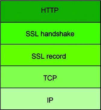 Figura 1: stratificazione SSL.