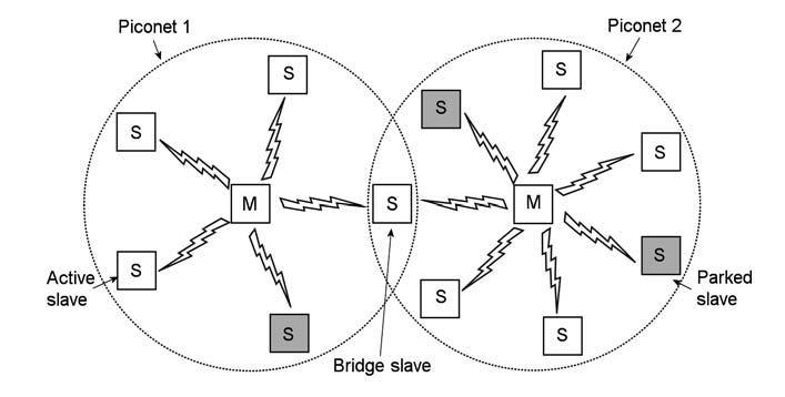 Figura 4: strttura di una rete bluetooth.