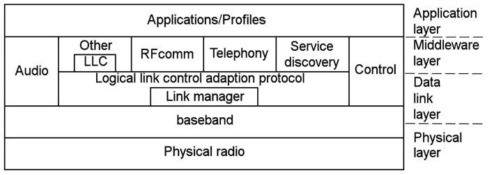 Figura 3: struttura Bluetooth.