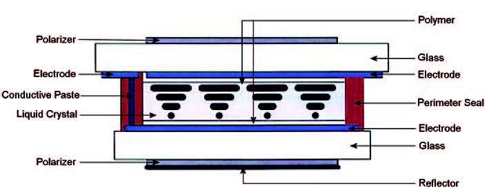 Figura 1: struttura di uno schermo LCD.