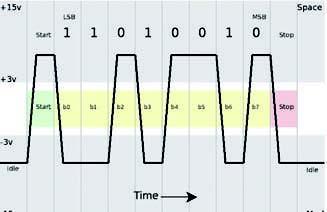 Figura 4: tipico segnale seriale.