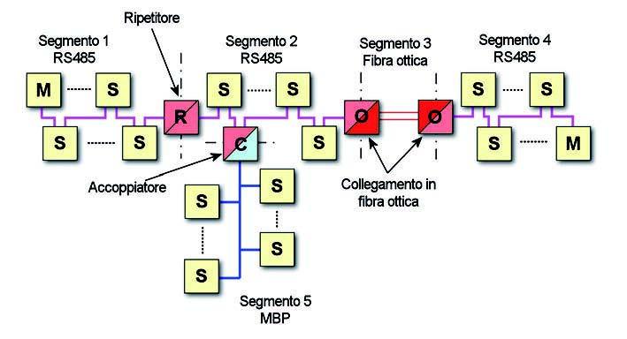 Figura 3: topologia del bus PROFIBUS.