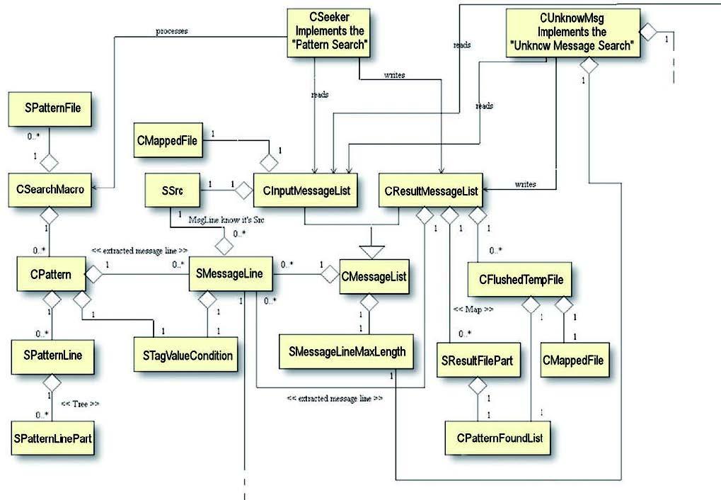 Figura 4: un approccio basato su data flow.