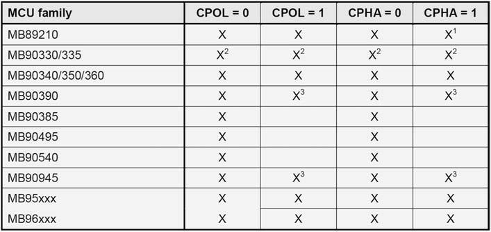 Figura 6: una panoramica delle varie possibilità per la comunicazione SPI-master.