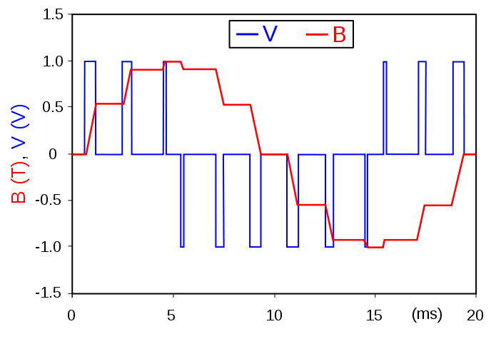 Esempio di pilotaggio di un motore AC (Alternating Current, Corrente Alternata) attraverso il PWM.