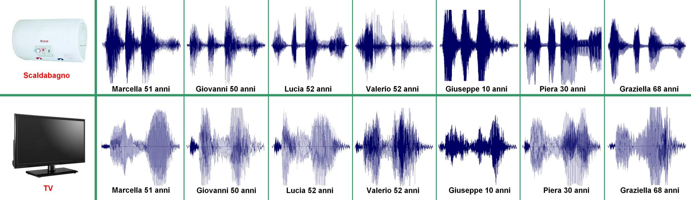 Figura 1: le forme d'onda delle parole create da soggetti diversi