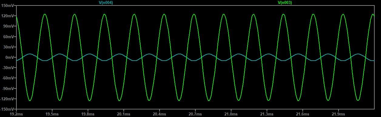 Figura 5: il grafico della simulazione. La traccia celeste è il segnale d'ingresso, quella verde è il segnale d'uscita
