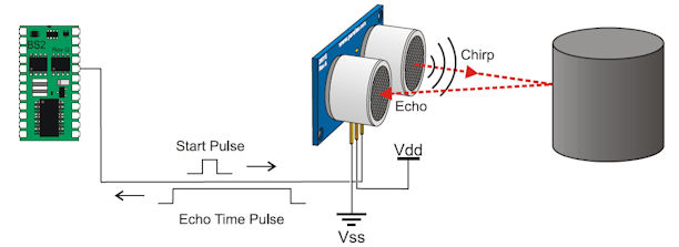 Principio di funzionamento del sensore ad ultrasuoni HC-SR04.