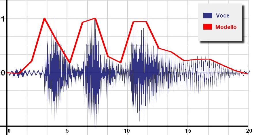 Figura 6: il comando vocale (in blu) e il relativo modello semplificato (in rosso)