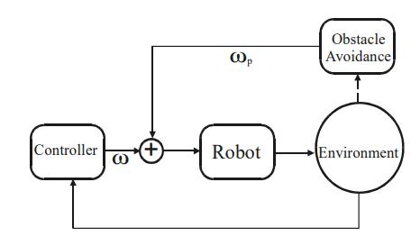 Schema sistema di controllo con controllo ostacoli.