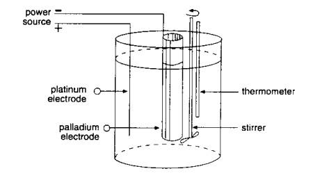 Figura 1: una cella elettrolitica
