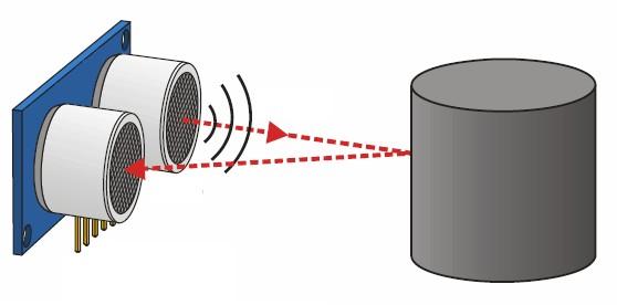 Figura 2: come avviene la misurazione della distanza con gli ultrasuoni