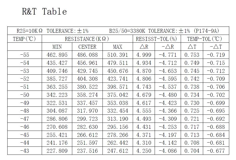 Figura 2: uno stralcio della tabella contenuta nel datasheet, con la corrispondenza tra temperatura e resistenza