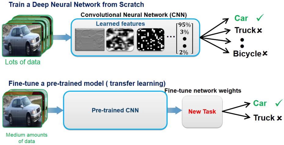 Due approcci per l'utilizzo del deep learning.